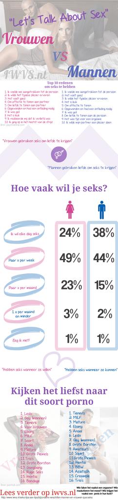 Verschillend tussen mannen en vrouwen qua seks