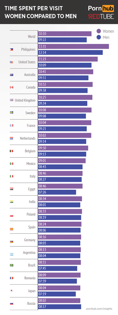 nederlandse vrouwen kijken veel langer als mannen naar porno